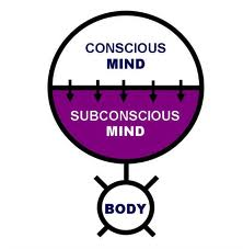 Importance of Your Subconscious Mind